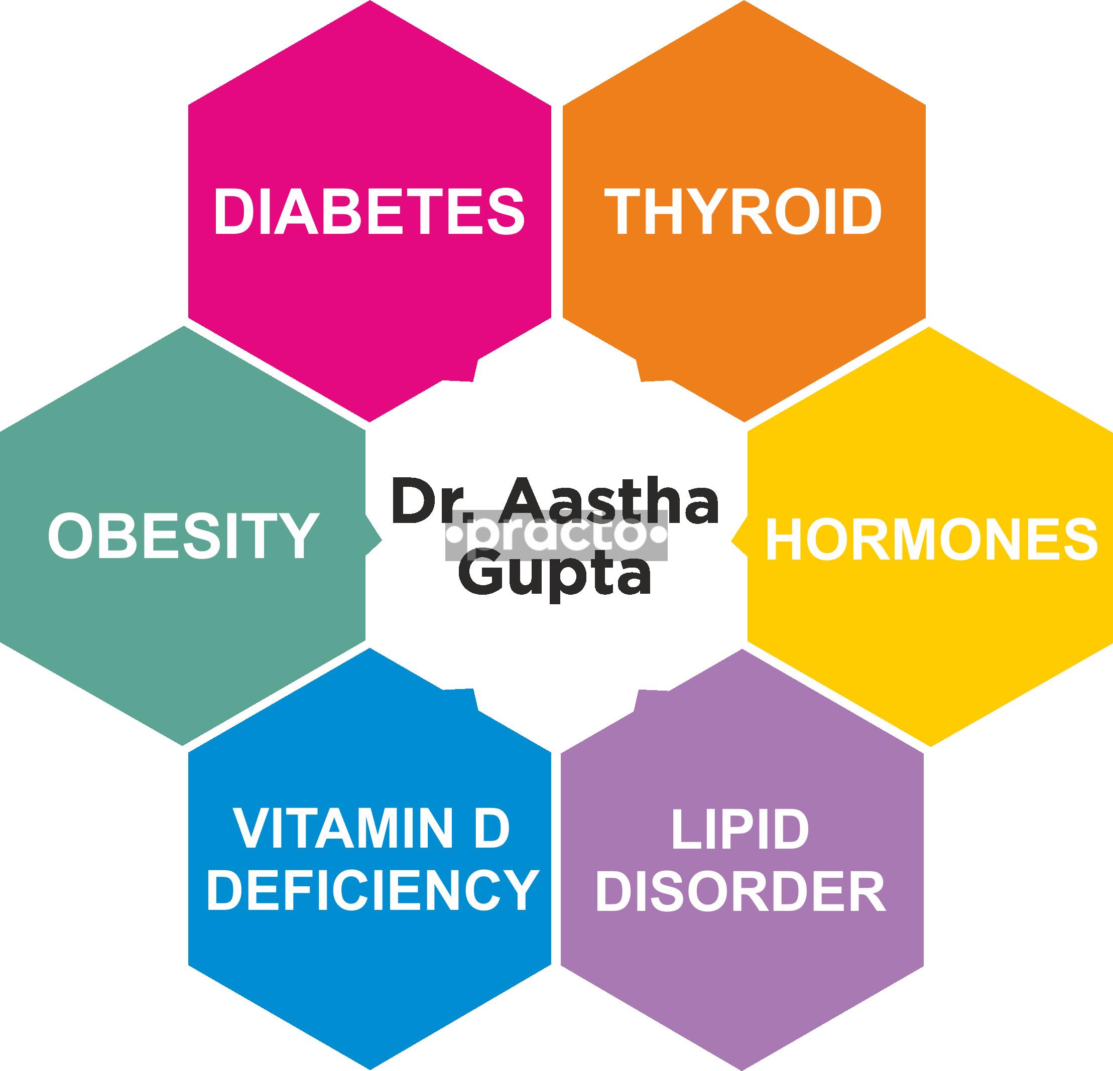 Dr. Aastha Gupta- Diabetes Thyroid Hormones